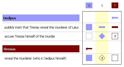 圖片標題: THESIS: Oedipus Rex , Hamlet , and Julius …